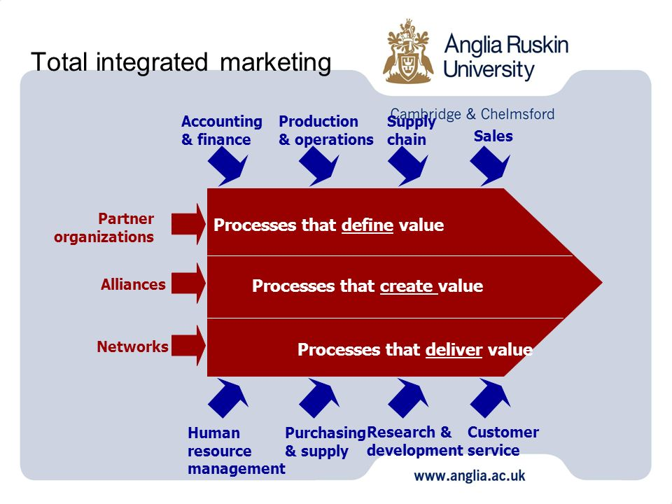 Total integrated marketing