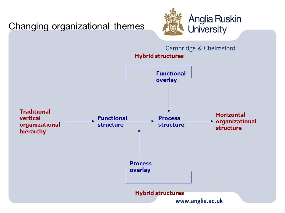 Changing organizational themes
