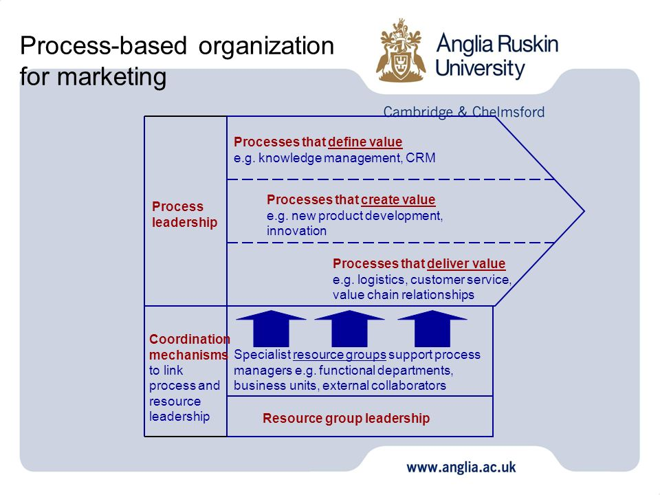 Process-based organization for marketing