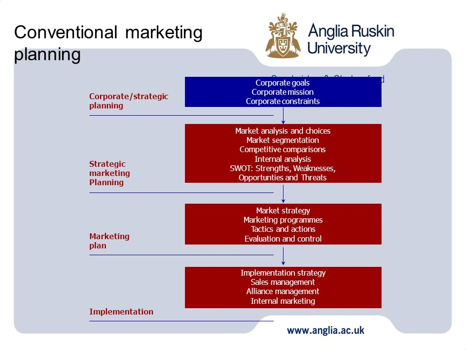 Conventional marketing planning