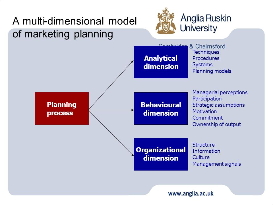 A multi-dimensional model of marketing planning