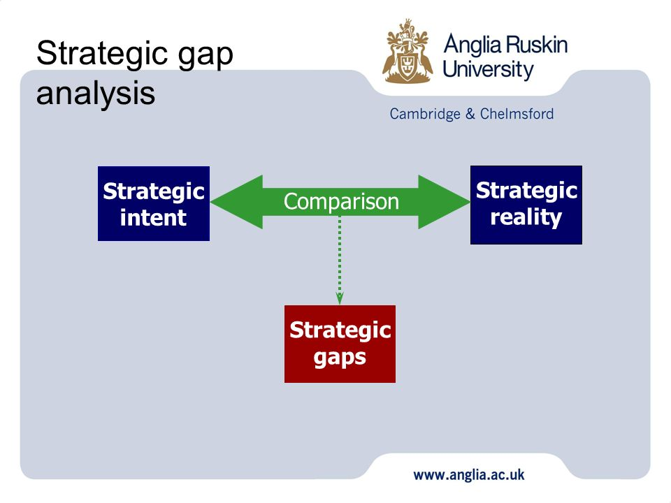 Strategic gap analysis