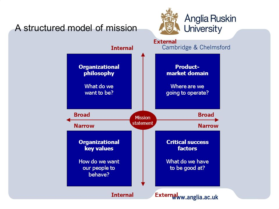 A structured model of mission