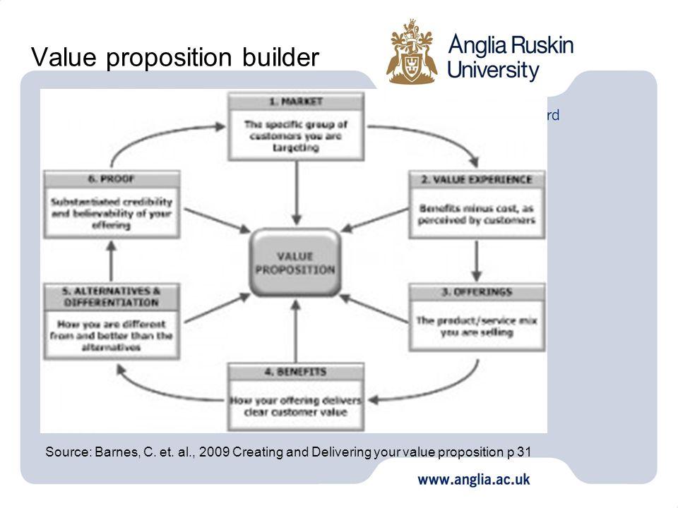 Value proposition builder