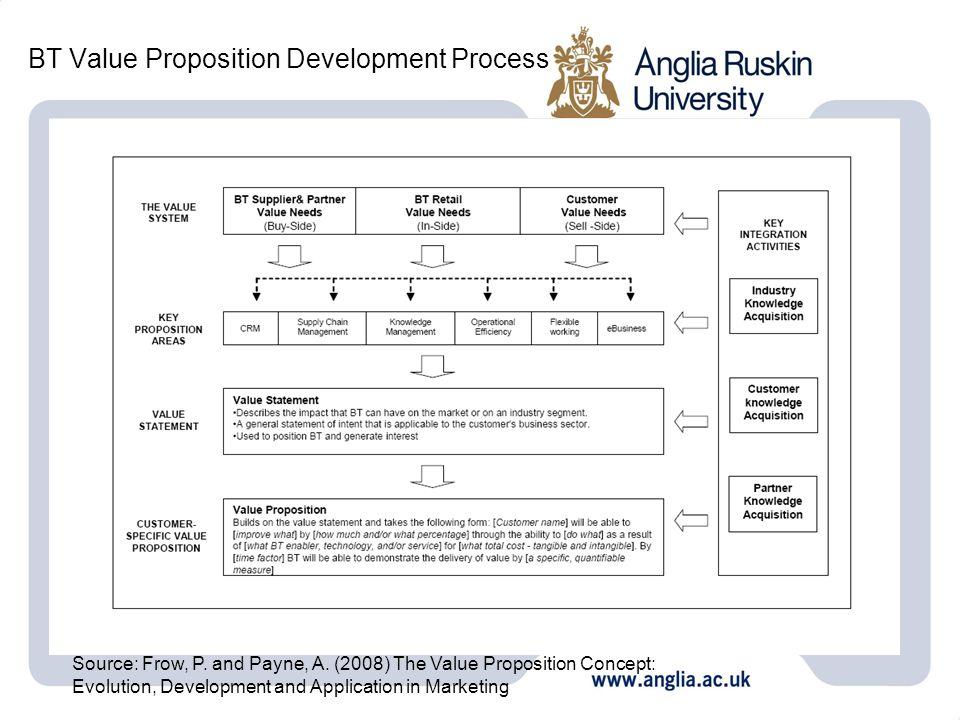 BT Value Proposition Development Process