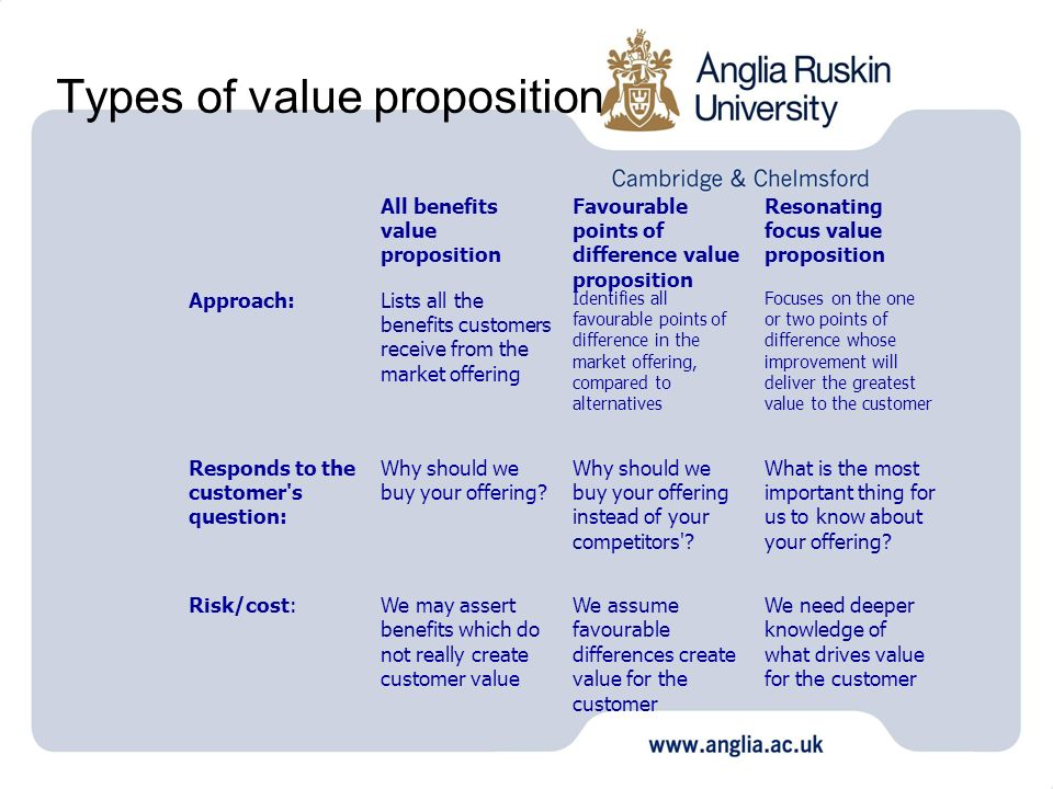 Types of value proposition