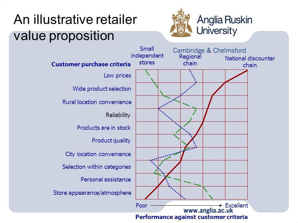 An illustrative retailer value proposition