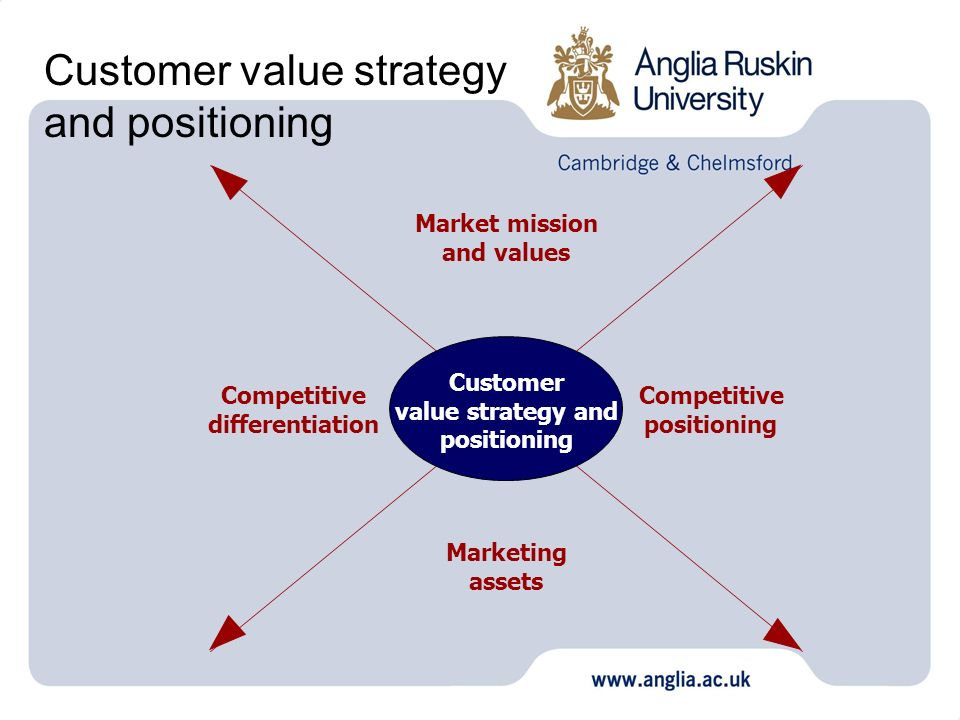 Customer value strategy and positioning