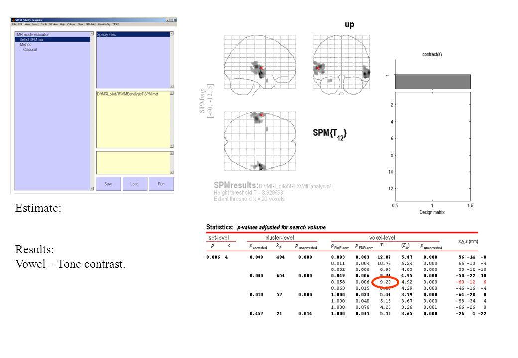 Estimate: Results: Vowel – Tone contrast.