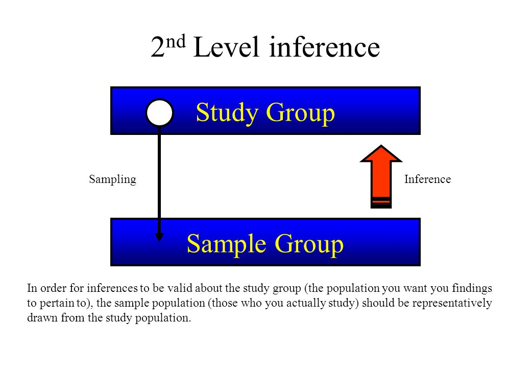 2nd Level inference Study Group Sample Group Sampling Inference