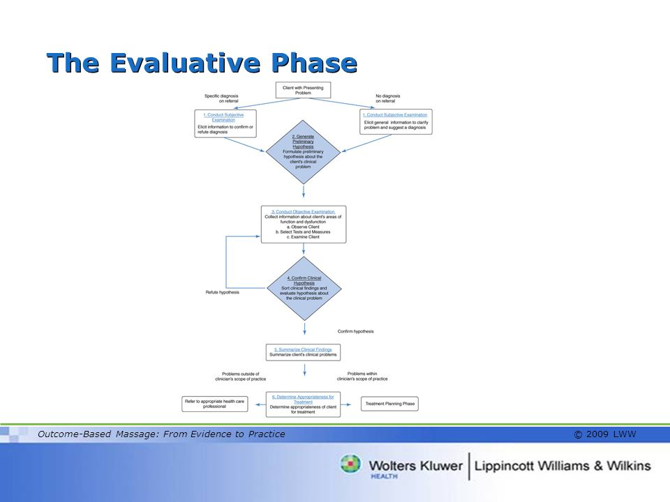 The Evaluative Phase