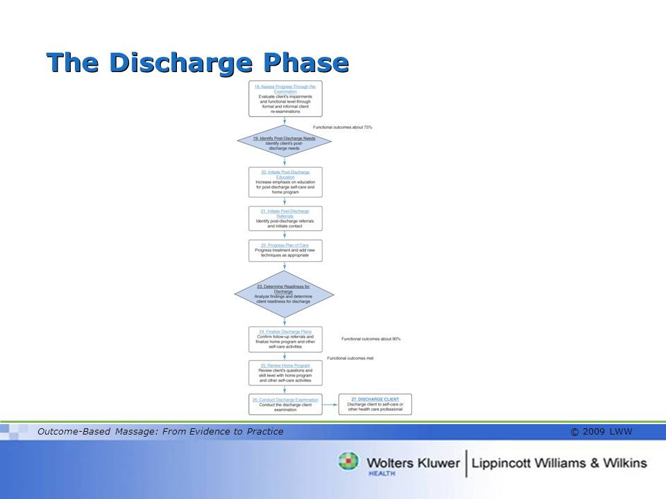The Discharge Phase