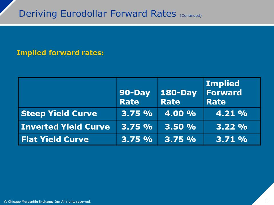 Deriving Eurodollar Forward Rates (Continued)
