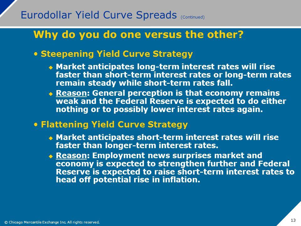 Eurodollar Yield Curve Spreads (Continued)