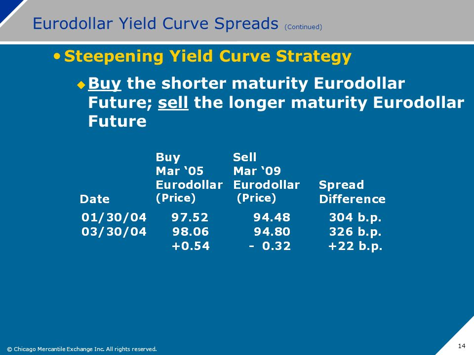 Eurodollar Yield Curve Spreads (Continued)