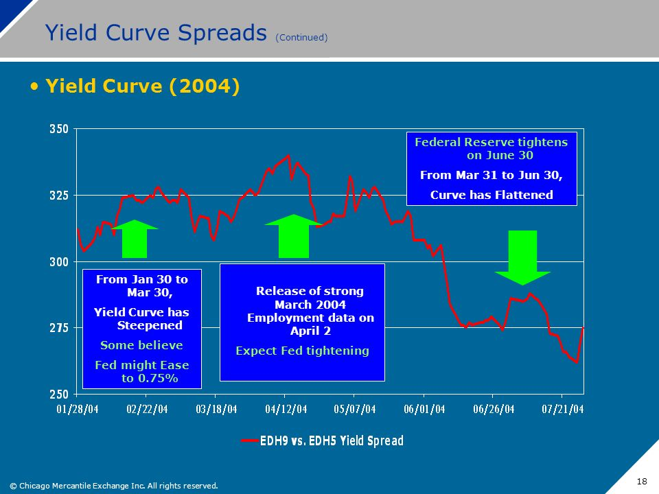 Yield Curve Spreads (Continued)