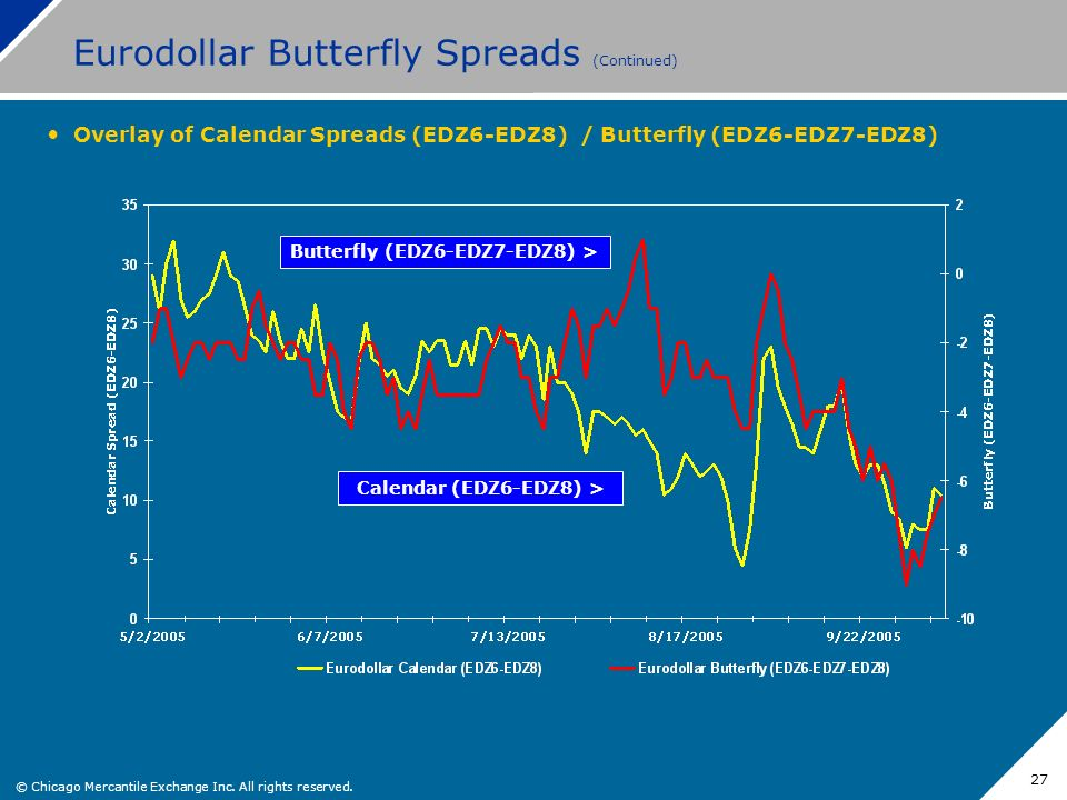 Eurodollar Butterfly Spreads (Continued)