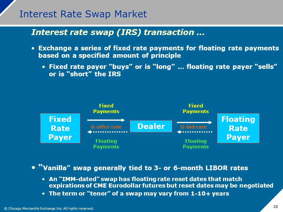 Interest Rate Swap Market