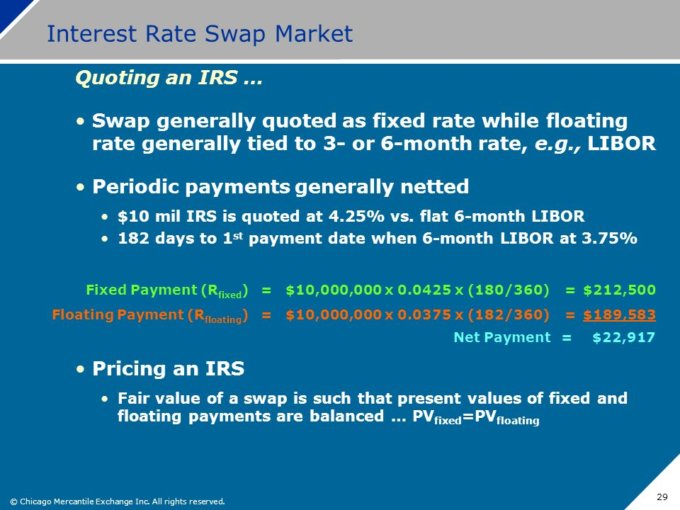 Interest Rate Swap Market