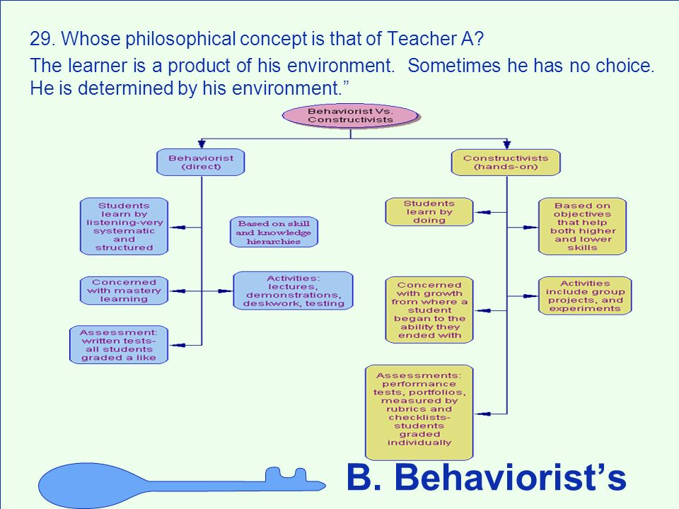 B. Behaviorist's 29. Whose philosophical concept is that of Teacher A