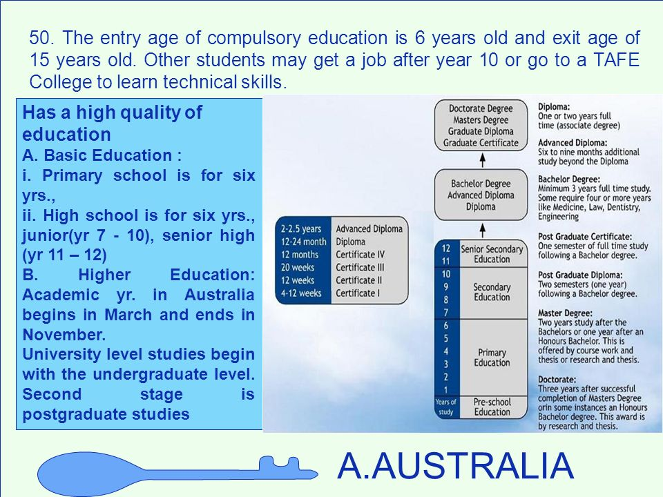 50. The entry age of compulsory education is 6 years old and exit age of 15 years old. Other students may get a job after year 10 or go to a TAFE College to learn technical skills.