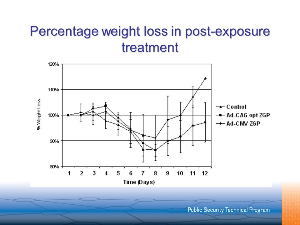 Percentage weight loss in post-exposure treatment
