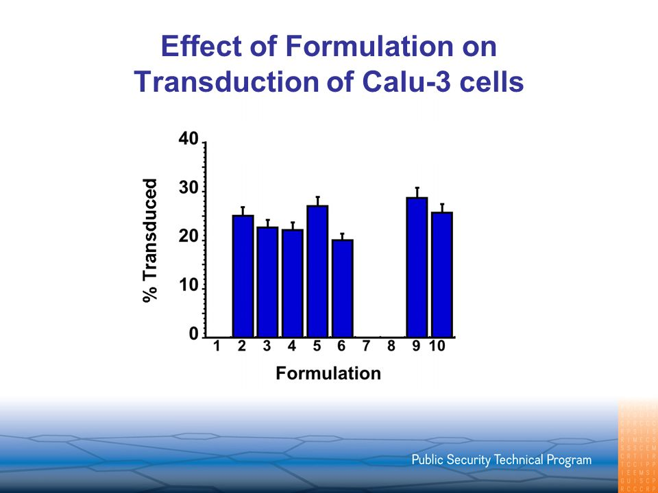 Effect of Formulation on Transduction of Calu-3 cells