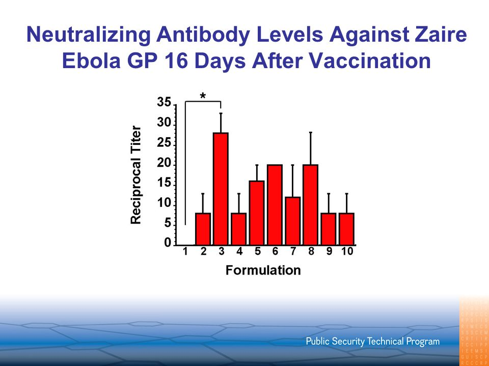 Neutralizing Antibody Levels Against Zaire Ebola GP 16 Days After Vaccination