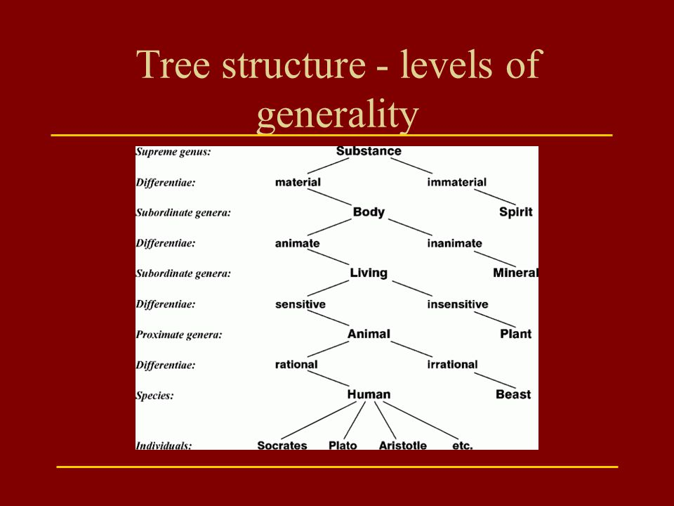 Tree structure - levels of generality