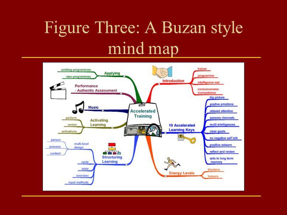 Figure Three: A Buzan style mind map