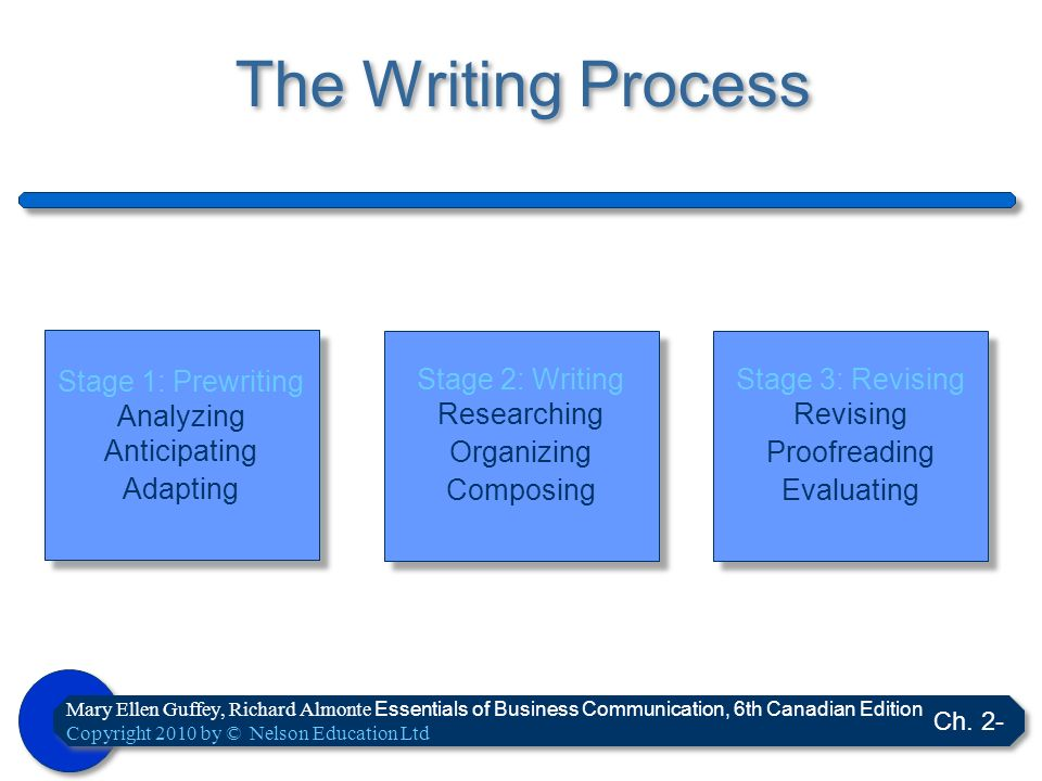 The Writing Process Stage 1: Prewriting Analyzing Anticipating