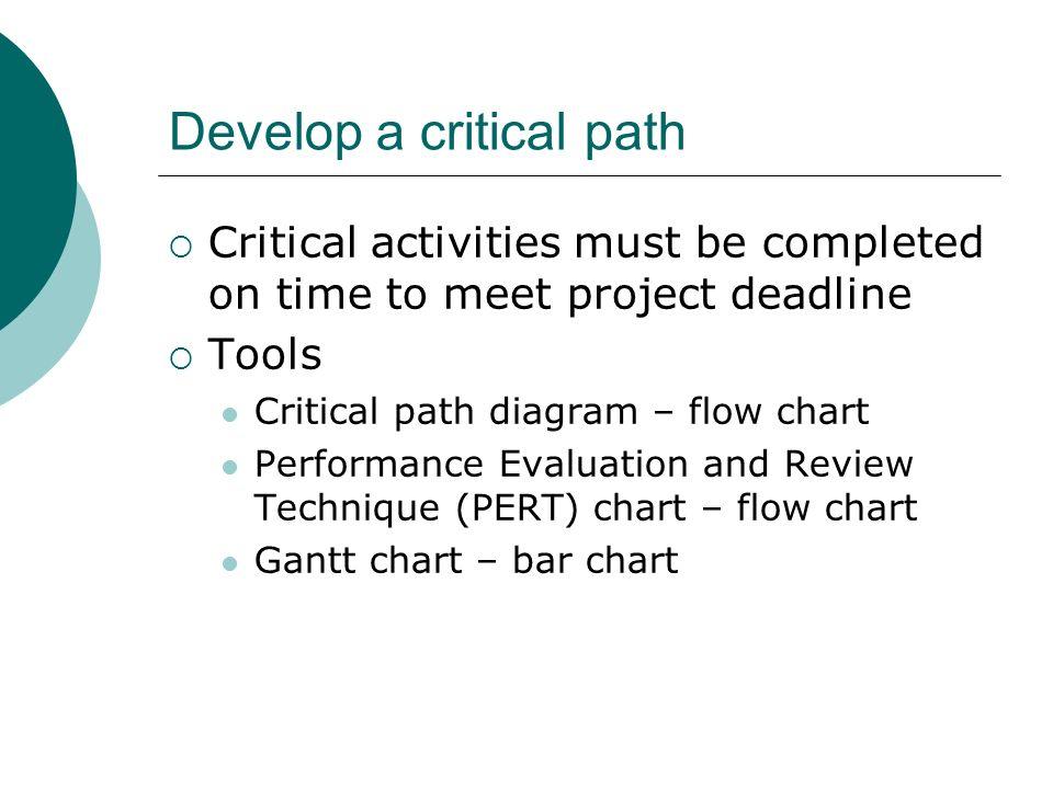 Develop a critical path