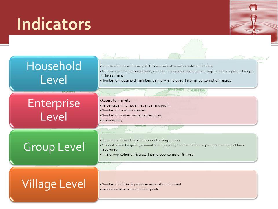 Indicators Household Level