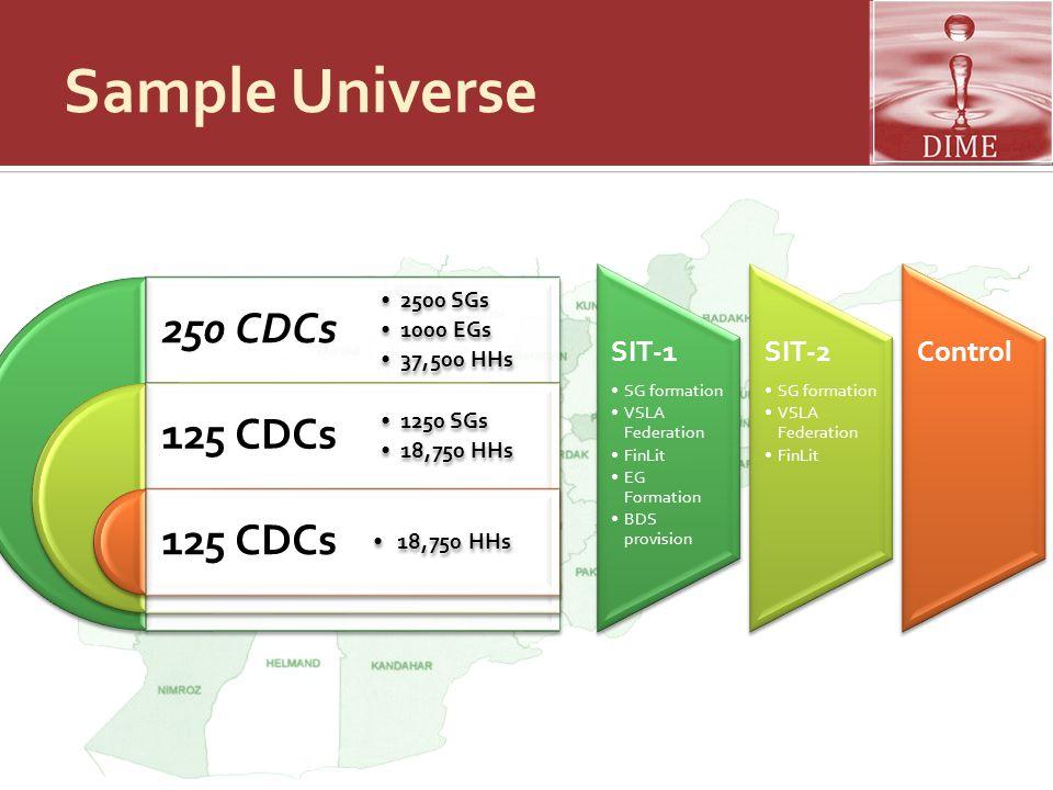 Sample Universe 250 CDCs 125 CDCs SIT-1 SIT-2 Control 2500 SGs