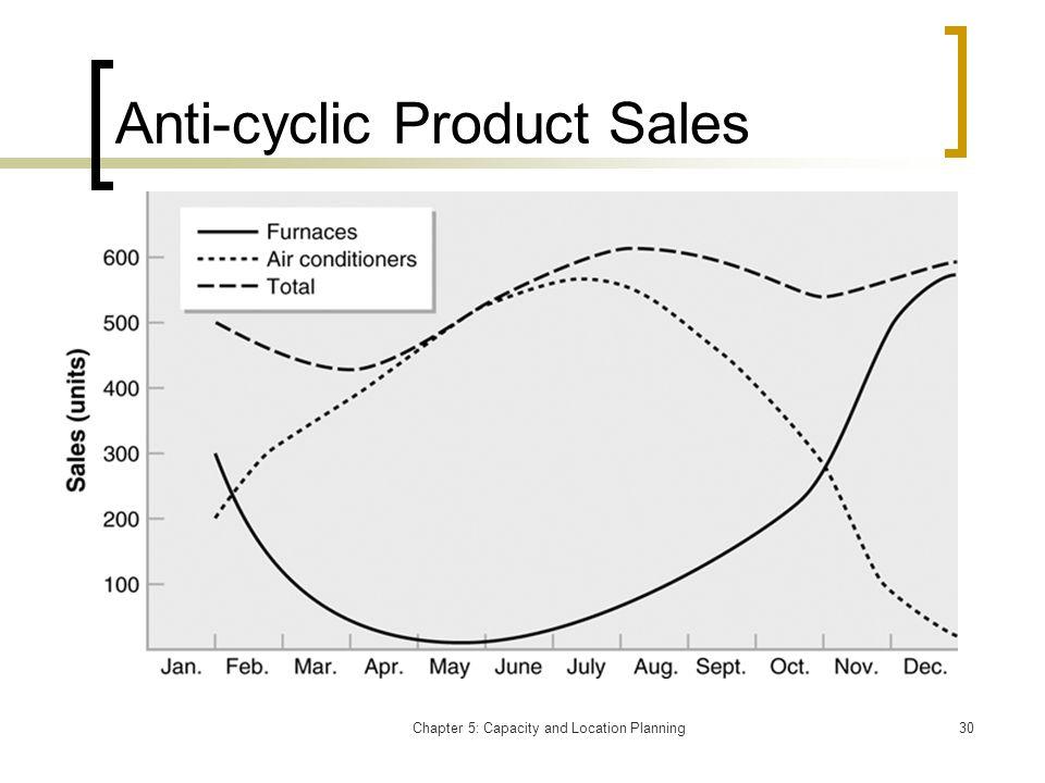 Anti-cyclic Product Sales