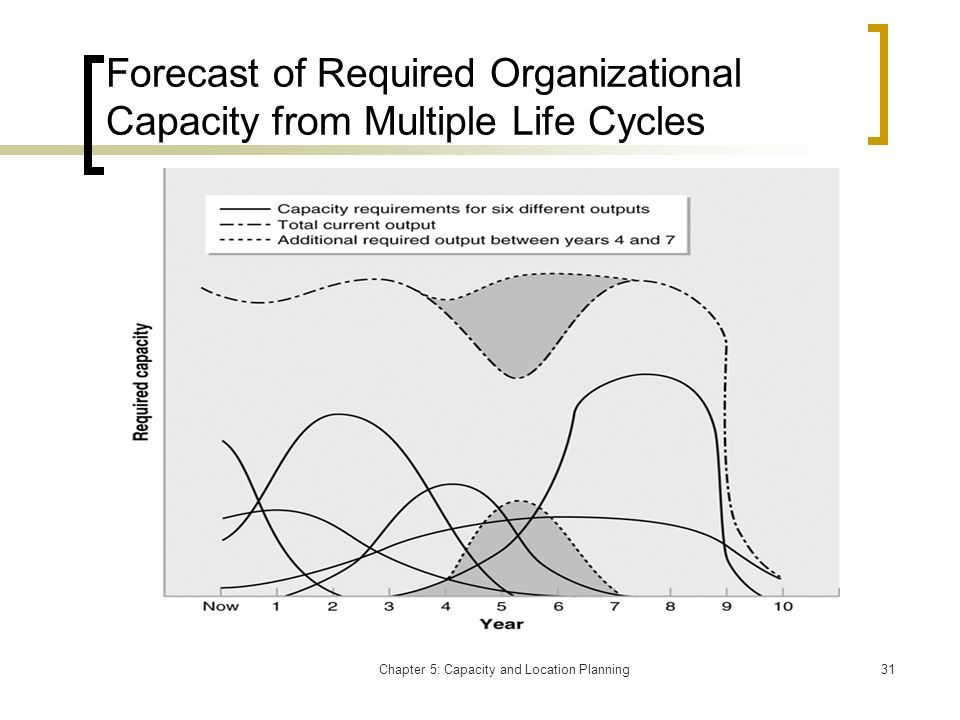 Forecast of Required Organizational Capacity from Multiple Life Cycles