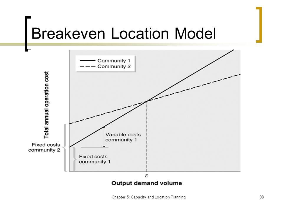 Breakeven Location Model