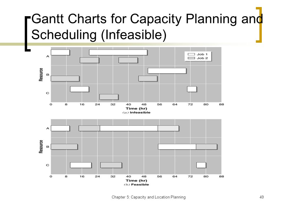 Gantt Charts for Capacity Planning and Scheduling (Infeasible)