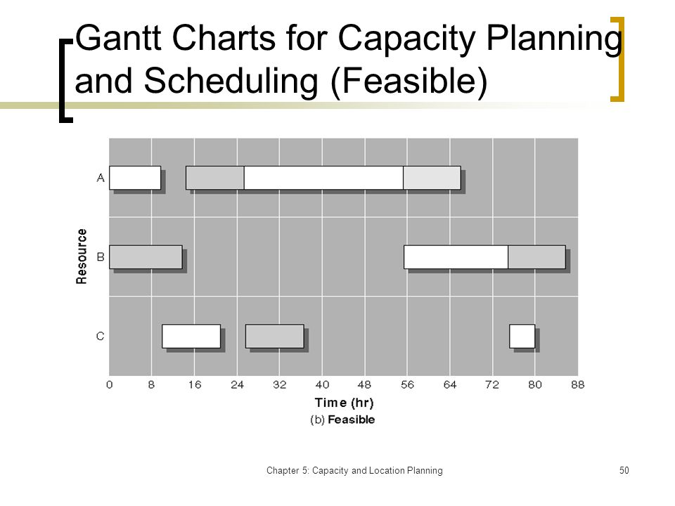 Gantt Charts for Capacity Planning and Scheduling (Feasible)