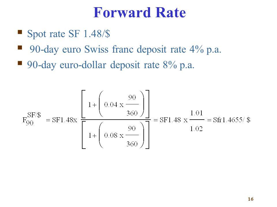 Forward Rate Spot rate SF 1.48/$