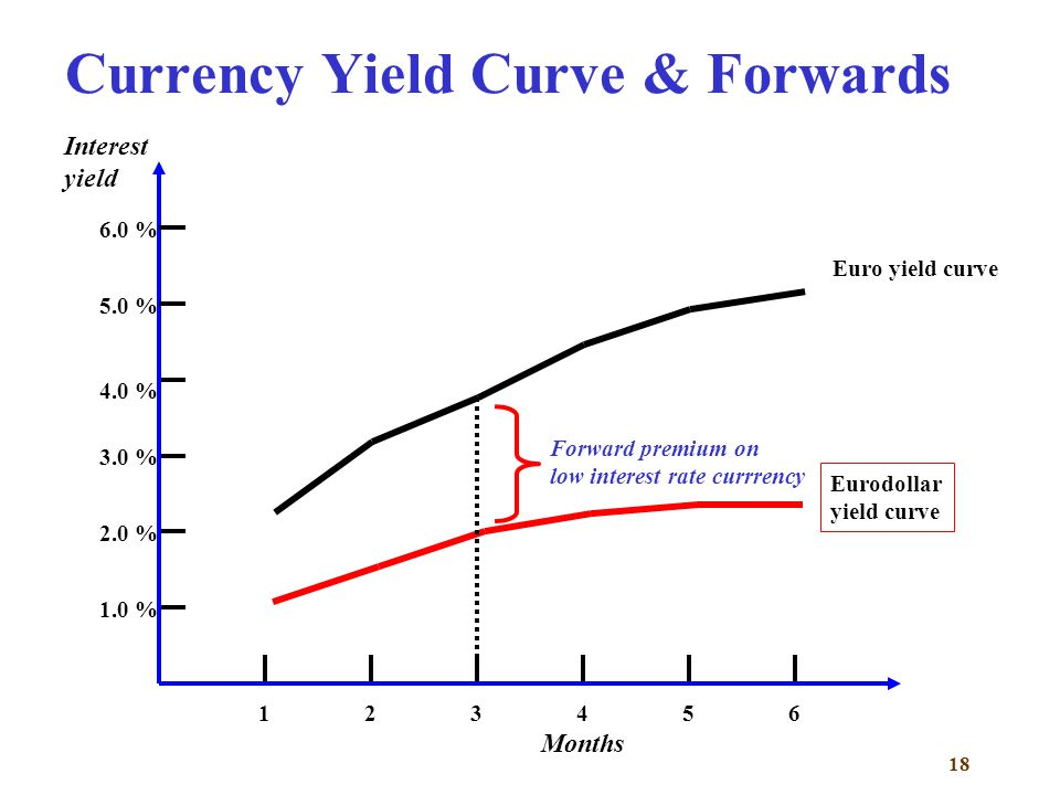 Currency Yield Curve & Forwards