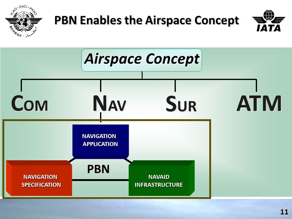 PBN Enables the Airspace Concept