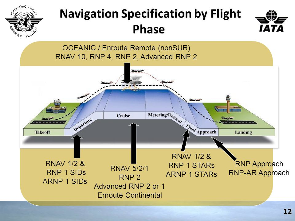 Navigation Specification by Flight Phase