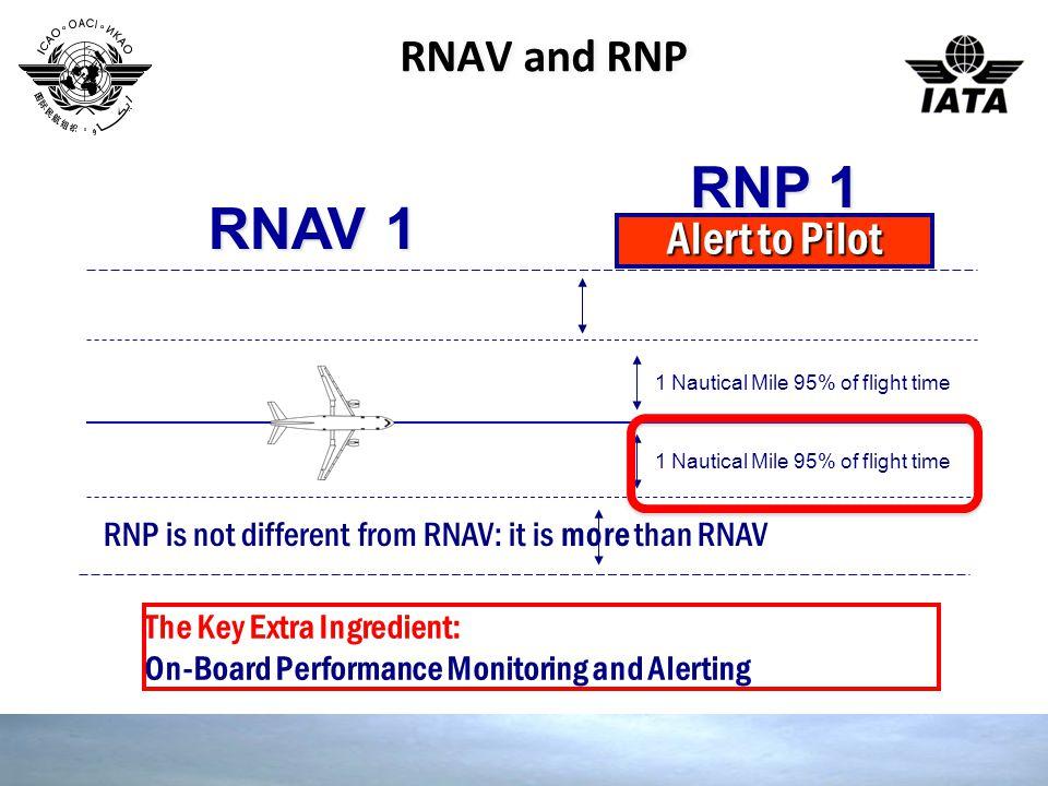 RNP 1 RNAV 1 RNAV and RNP Alert to Pilot