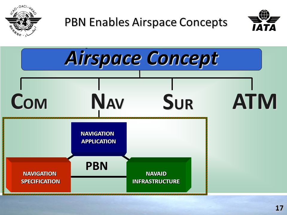 PBN Enables Airspace Concepts