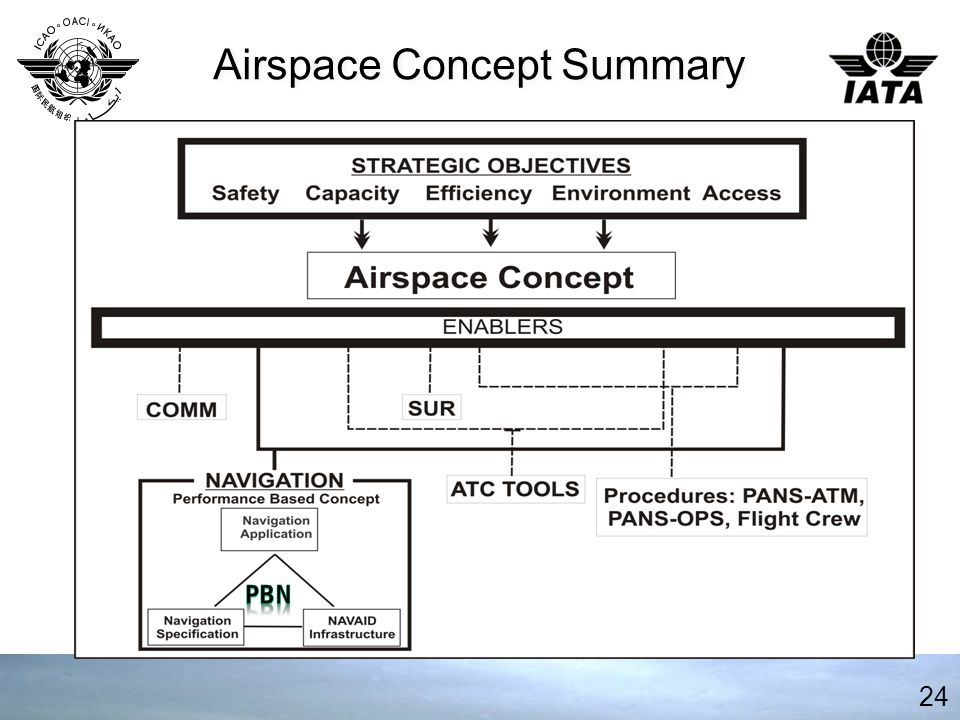 Airspace Concept Summary