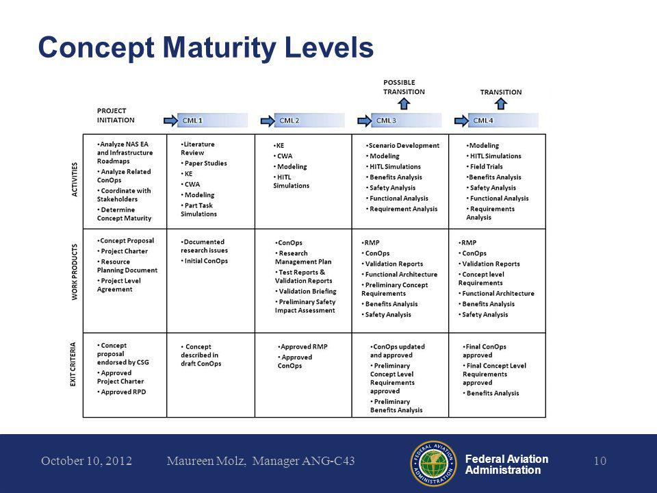 Concept Maturity Levels