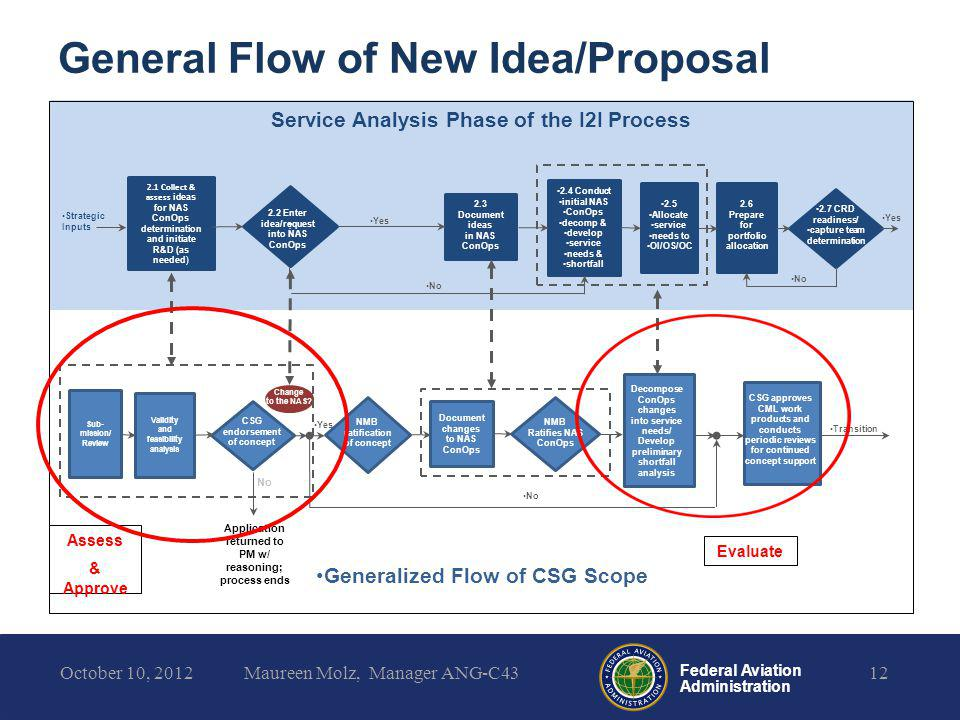 General Flow of New Idea/Proposal