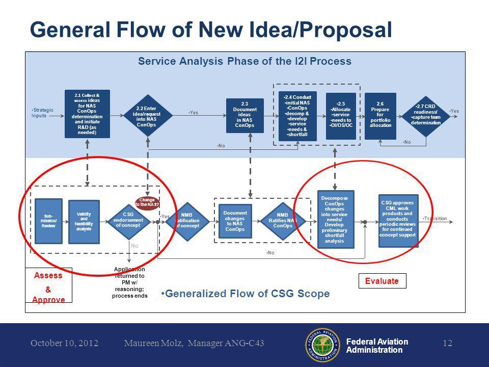 General Flow of New Idea/Proposal