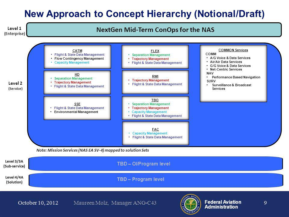 New Approach to Concept Hierarchy (Notional/Draft)